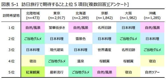 訪日客が北陸観光に期待しているもの:日本政策投資銀行「北陸地域における観光マーケティングの必要性~DBJ/JTBF アジア・欧米豪 訪日外国人旅行者の意向調査」より