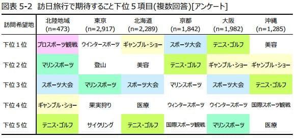 訪日客が北陸観光に期待していないもの:日本政策投資銀行「北陸地域における観光マーケティングの必要性~DBJ/JTBF アジア・欧米豪 訪日外国人旅行者の意向調査」より