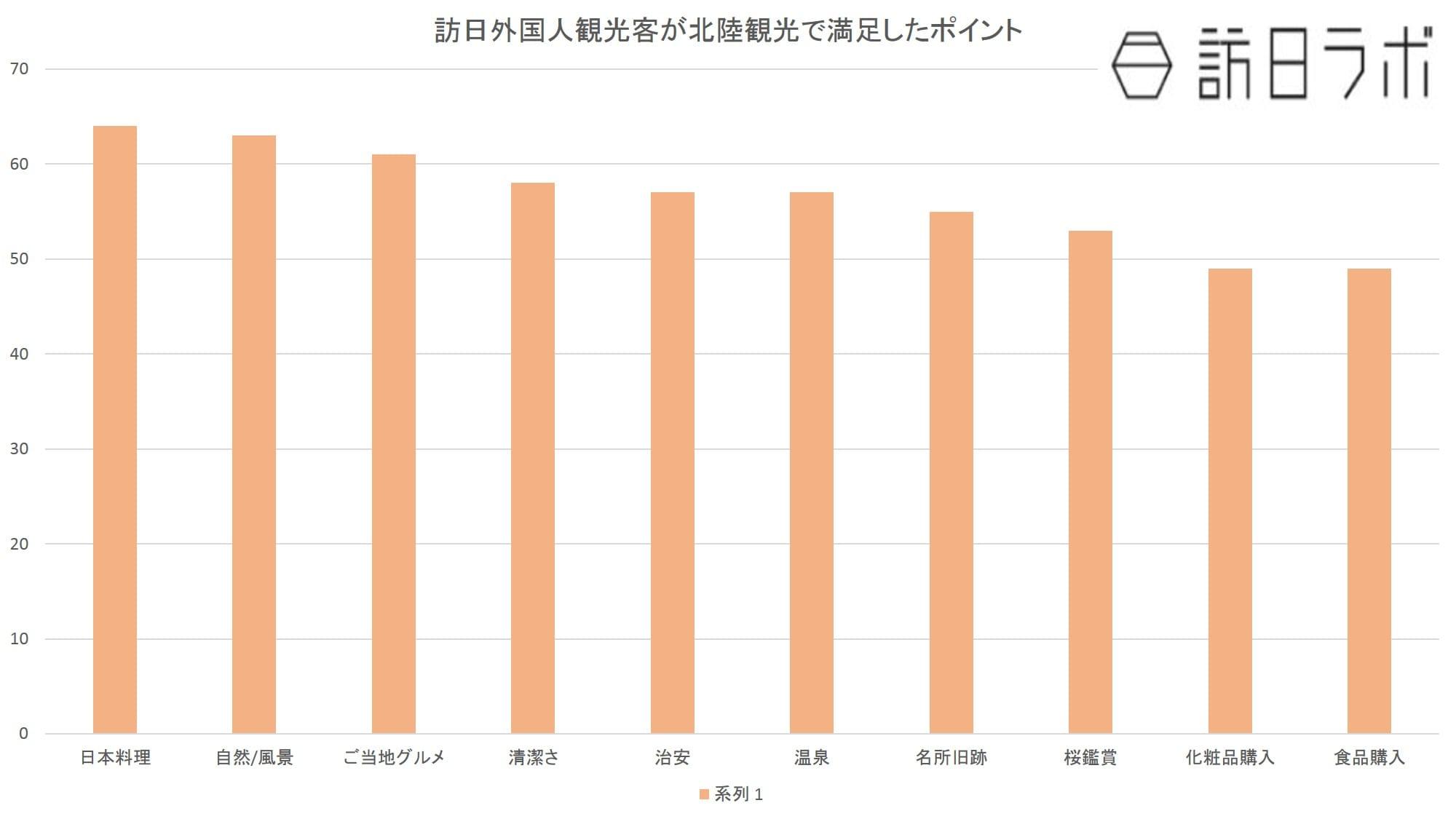 訪日客が北陸観光で満足したもの:日本政策投資銀行「北陸地域における観光マーケティングの必要性~DBJ/JTBF アジア・欧米豪 訪日外国人旅行者の意向調査」より