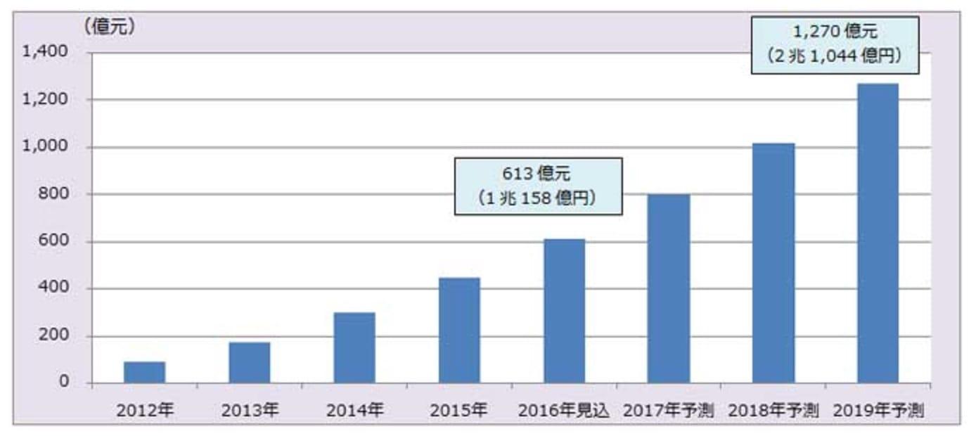 富士経済「中国ECと中国向け越境ECの市場を調査」より