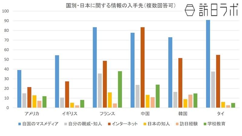 各国の日本についての情報の仕入れ先:公益財団法人新聞通信調査会「諸外国における対日メディア世論調査」より数値をグラフ化
