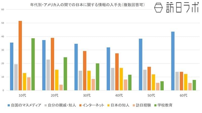 アメリカ人 年代別・日本についての情報の仕入れ先:公益財団法人新聞通信調査会「諸外国における対日メディア世論調査」より数値をグラフ化