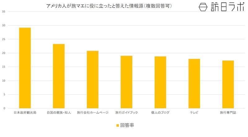 アメリカ人が旅マエに役に立ったと答えた情報源:観光庁の「平成28年消費動向調査」より数値をグラフ化
