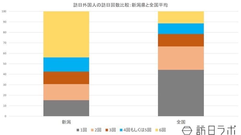 訪日外国人の訪日回数比較:新潟県と全国平均:日本政策投資銀行「新潟におけるインバウンド推進に向けて-認知度向上を図り、ホンモノ志向客の有利促進を-」より数値をグラフ化