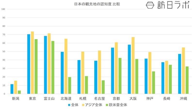 日本の観光地の認知度 比較(観光地別):日本政策投資銀行「新潟におけるインバウンド推進に向けて-認知度向上を図り、ホンモノ志向客の有利促進を-」より数値をグラフ化