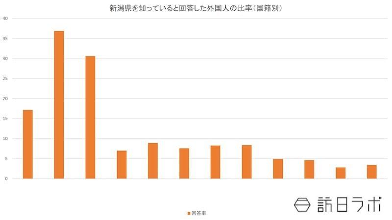 新潟県を知っていると回答した外国人の比率(国籍別):日本政策投資銀行「新潟におけるインバウンド推進に向けて-認知度向上を図り、ホンモノ志向客の有利促進を-」より数値をグラフ化