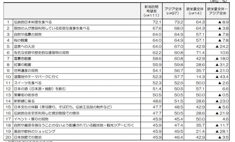 新潟県の訪問希望者が新潟で楽しみたいこと:日本政策投資銀行「新潟におけるインバウンド推進に向けて-認知度向上を図り、ホンモノ志向客の有利促進を-」より化