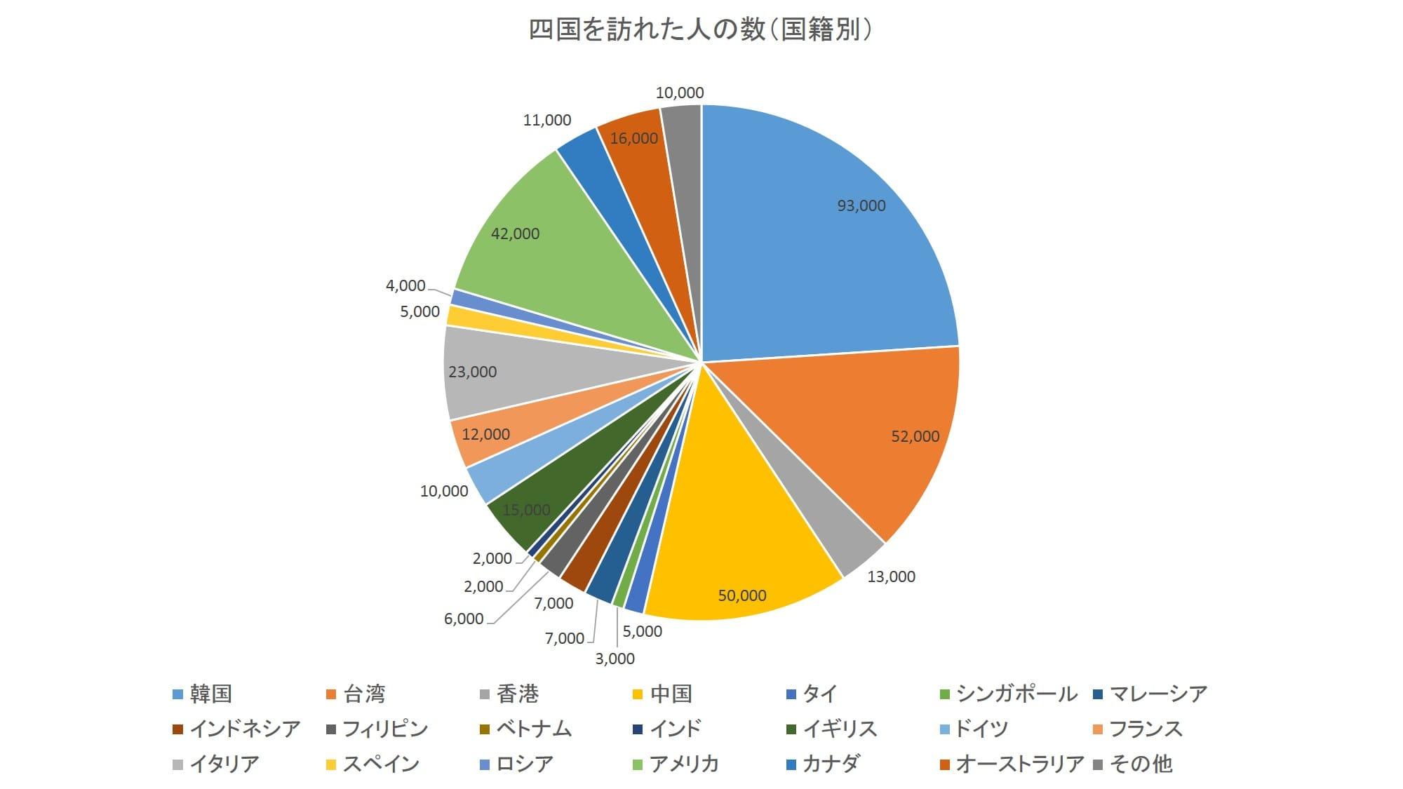 2015年に四国に訪問した訪日外国人の人数(国籍別):日本政策投資銀行「四国のインバウンド観光動向-DBJ/JTBFアジア・欧米豪訪日外国人旅行者の意向調査(平成28年度版)結果等から-」より数値をグラフ化