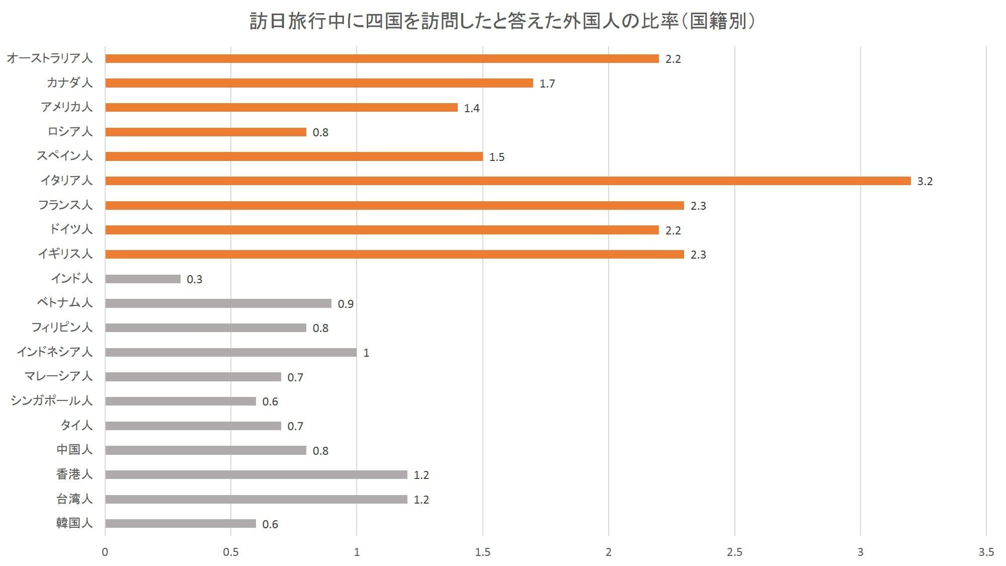 訪日旅行中に四国を訪問したと答えた外国人の比率(国籍別):日本政策投資銀行「四国のインバウンド観光動向-DBJ/JTBFアジア・欧米豪訪日外国人旅行者の意向調査(平成28年度版)結果等から-」より数値をグラフ化