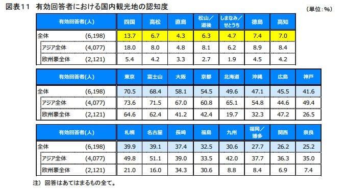 四国の知名度比較(国内観光地別):日本政策投資銀行「四国のインバウンド観光動向-DBJ/JTBFアジア・欧米豪訪日外国人旅行者の意向調査(平成28年度版)結果等から-」より