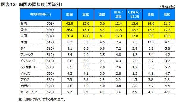 四国の知名度比較(訪日外国人観光客 出身国別):日本政策投資銀行「四国のインバウンド観光動向-DBJ/JTBFアジア・欧米豪訪日外国人旅行者の意向調査(平成28年度版)結果等から-」より