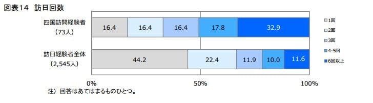 四国のリピーター率:日本政策投資銀行「四国のインバウンド観光動向-DBJ/JTBFアジア・欧米豪訪日外国人旅行者の意向調査(平成28年度版)結果等から-」より