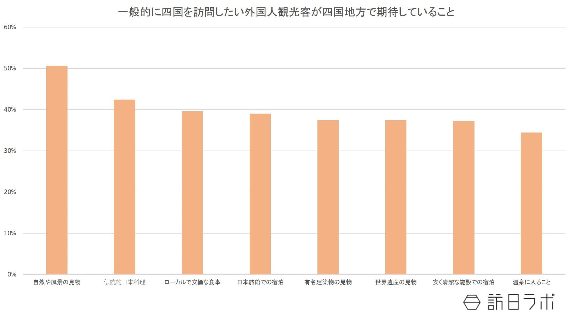 一般的に四国訪問希望者が四国で期待すること:日本政策投資銀行「四国のインバウンド観光動向-DBJ/JTBFアジア・欧米豪訪日外国人旅行者の意向調査(平成28年度版)結果等から-」より数値をグラフ化