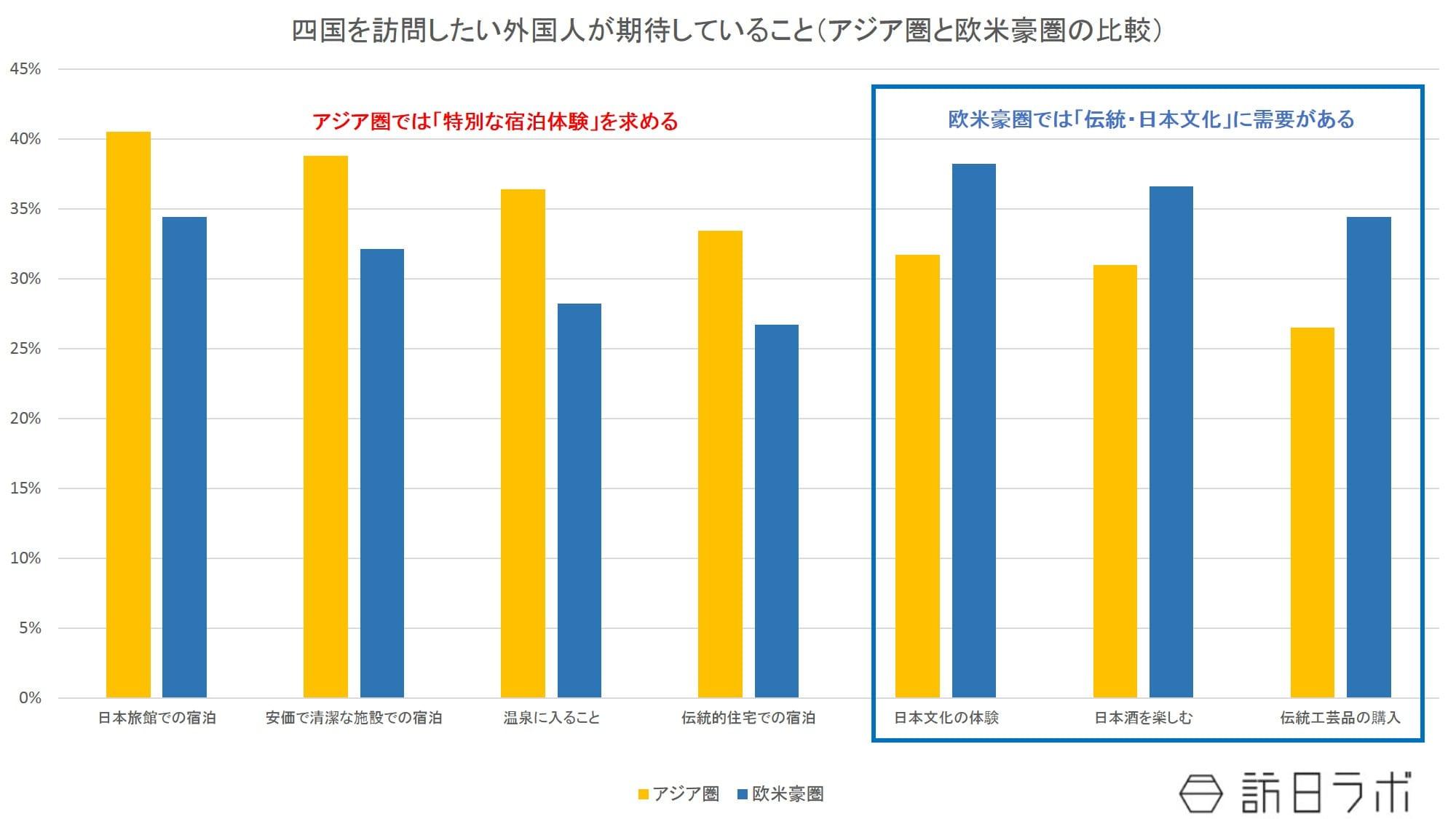 四国訪問希望者が四国で期待すること・地域別:日本政策投資銀行「四国のインバウンド観光動向-DBJ/JTBFアジア・欧米豪訪日外国人旅行者の意向調査(平成28年度版)結果等から-」より数値をグラフ化