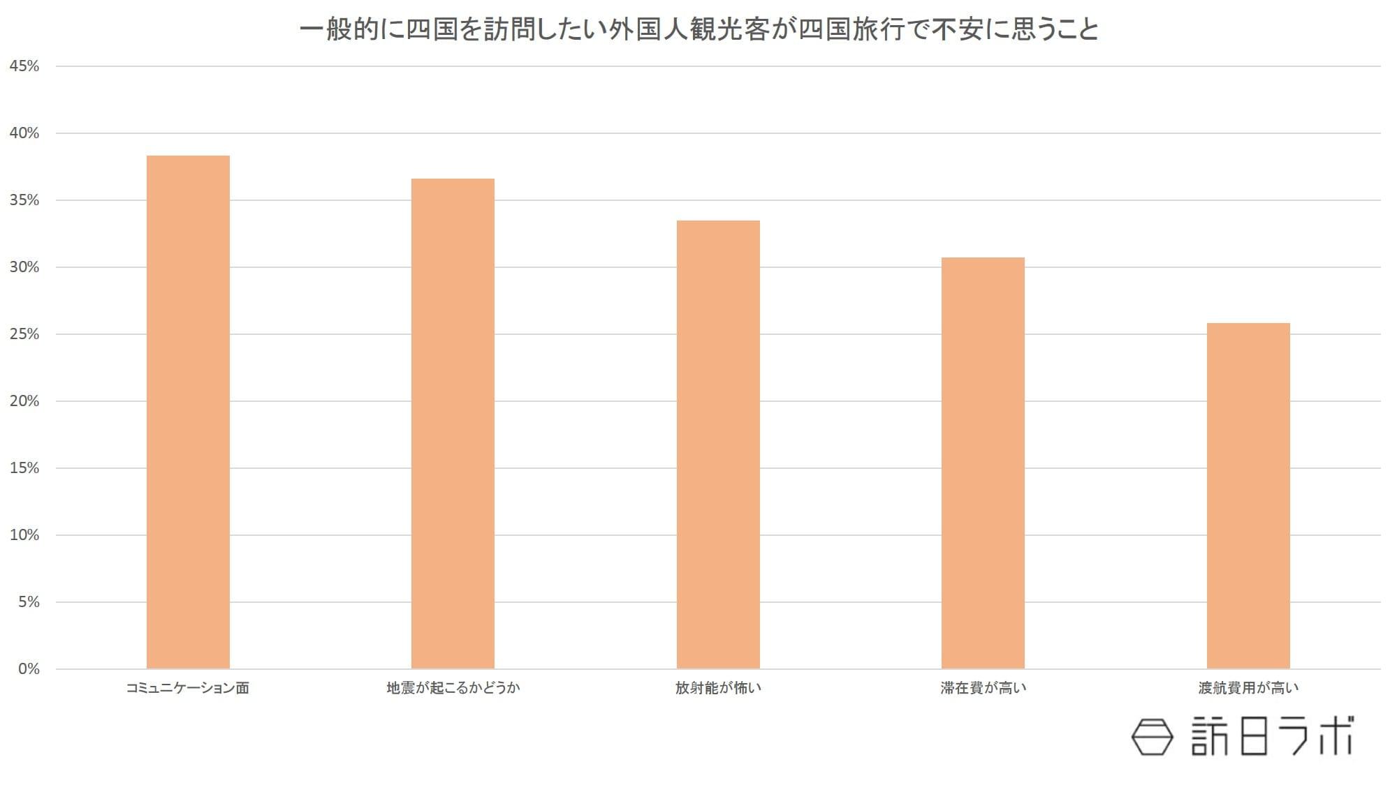 四国訪問希望者が四国旅行で不安に思っていること・地域別:日本政策投資銀行「四国のインバウンド観光動向-DBJ/JTBFアジア・欧米豪訪日外国人旅行者の意向調査(平成28年度版)結果等から-」より数値をグラフ化