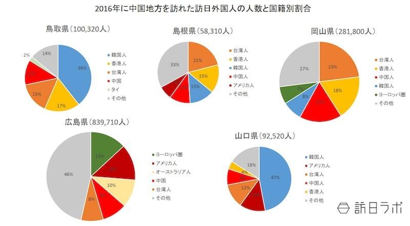 2016年に中国地方を訪れた訪日外国人の人数と国籍別割合:日本政策投資銀行「中国地方におけるインバウンド推進に向けて~DBJ・JTBF アジア・欧米豪 訪日外国人旅行者の意向調査(平成28年)」より数値をグラフ化