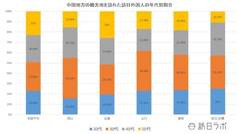 中国地方の観光地を訪れた訪日外国人の年代別割合:日本政策投資銀行「中国地方におけるインバウンド推進に向けて~DBJ・JTBF アジア・欧米豪 訪日外国人旅行者の意向調査(平成28年)」より数値をグラフ化