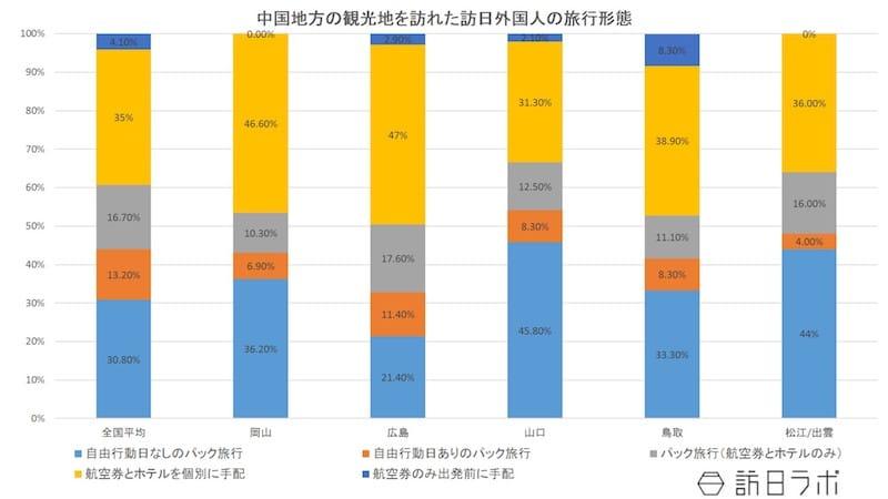 中国地方の観光地を訪れた訪日外国人の旅行形態:日本政策投資銀行「中国地方におけるインバウンド推進に向けて~DBJ・JTBF アジア・欧米豪 訪日外国人旅行者の意向調査(平成28年)」より数値をグラフ化