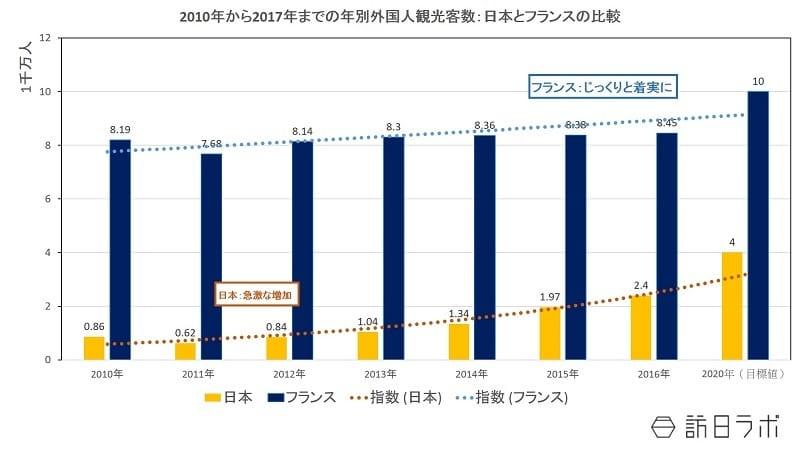 2010年から2017年までの年別外国人観光客数:日本とフランスの比較