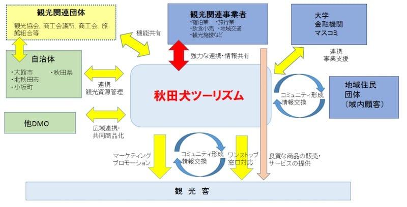 秋田犬ツーリズム体制図:観光庁より