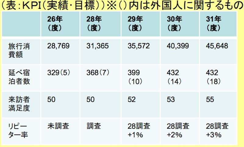 秋田犬ツーリズムが定めるKPI:観光庁より