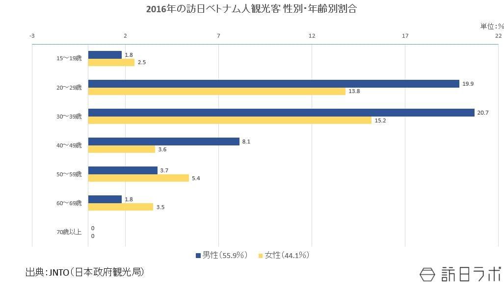 2016年の訪日ベトナム人観光客 性別・年齢別割合:JNTO(日本政府観光局)の資料をもとに作成