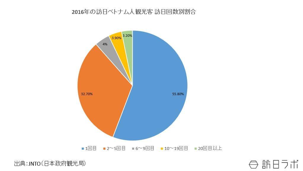 2016年の訪日ベトナム人観光客 訪日回数別割合:JNTO(日本政府観光局)の資料をもとに作成