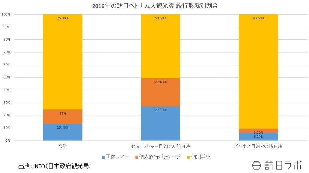 2016年の訪日ベトナム人観光客 旅行形態別割合:JNTO(日本政府観光局)の資料をもとに作成