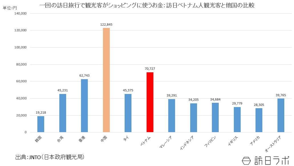 訪日ベトナム人観光客と他国の滞在日数の比較:JNTO(日本政府観光局)の資料をもとに作成