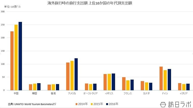 海外旅行時の旅行支出額 上位10か国の年代別支出額:UNWTO(国連世界観光機関)「World Tourism Barometer」より数値を引用してグラフ化