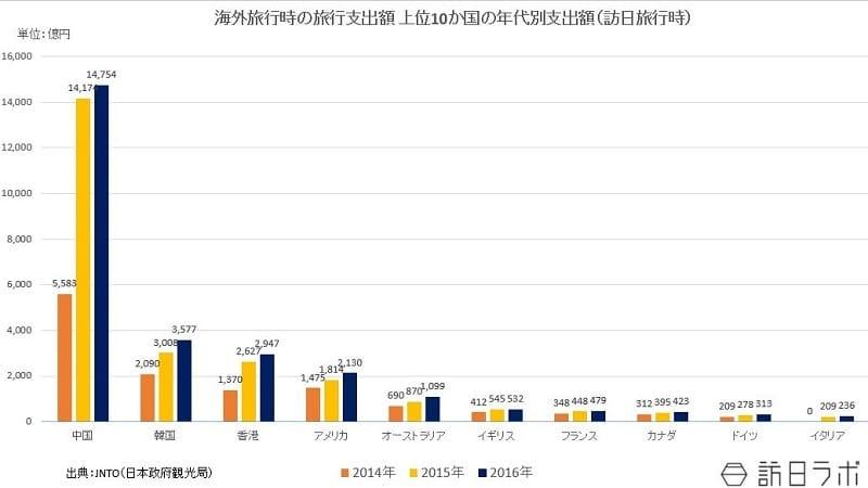 海外旅行時の旅行支出額 上位10か国の年代別支出額(訪日旅行時):観光庁「訪日外国人の消費動向 平成26年~平成28年」より数値を引用してグラフ化