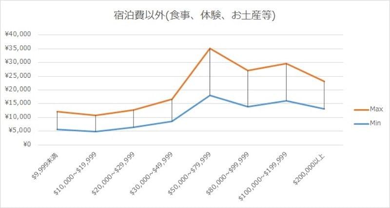 図1-1「日本滞在中の1人あたりの消費額:宿泊費以外」