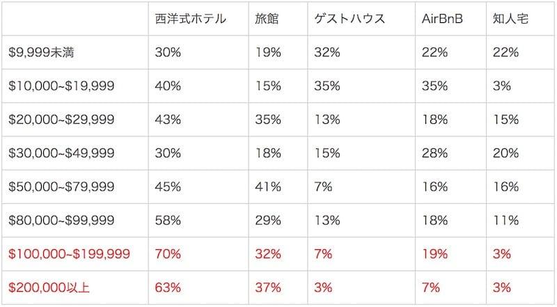 図2「日本滞在中に利用した宿泊施設の種類」(複数回答可)