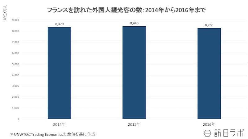 フランスを訪れた外国人観光客の数:2014年~2016年