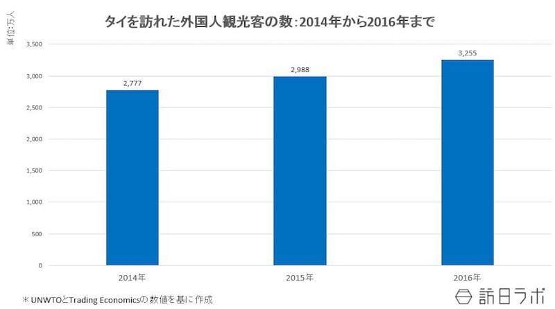タイを訪れた外国人観光客の数:2014年~2016年