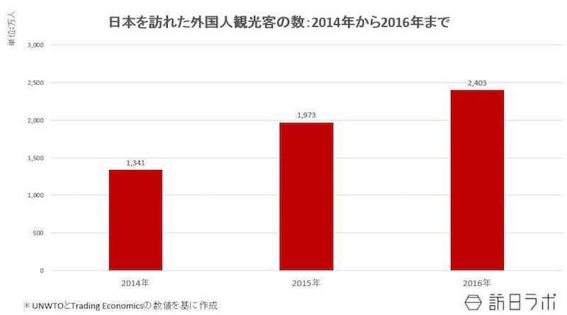 日本を訪れた外国人観光客の数:2014年~2016年