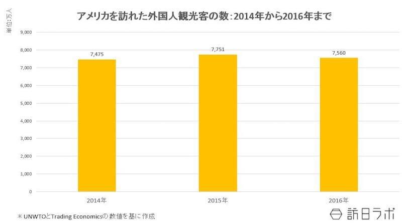 アメリカを訪れた外国人観光客の数:2014年~2016年