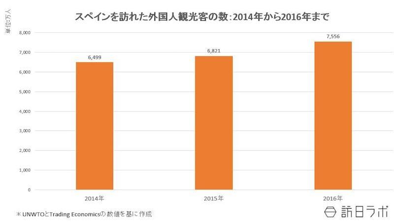 スペインを訪れた外国人観光客の数:2014年~2016年