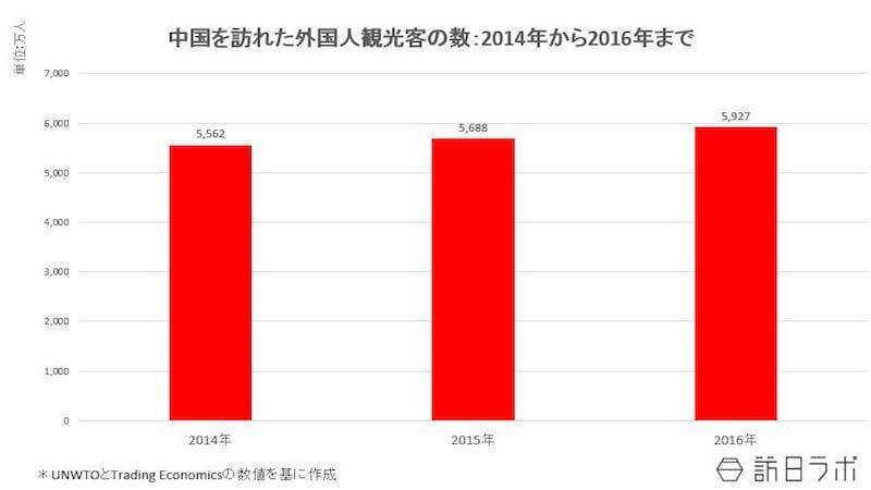 中国を訪れた外国人観光客の数:2014年~2016年