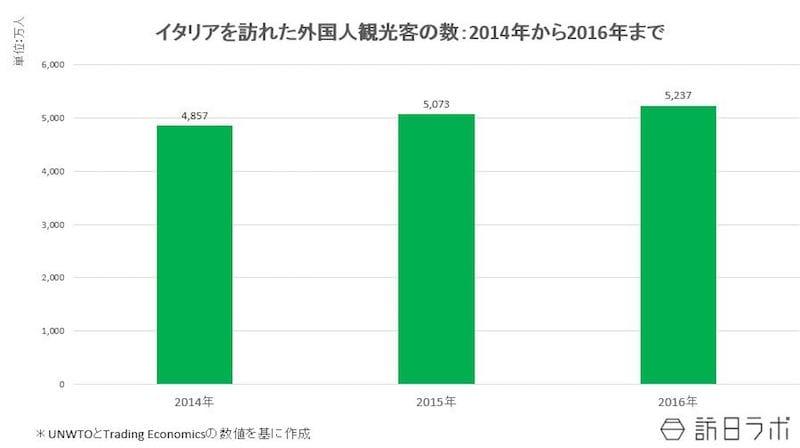 イタリアを訪れた外国人観光客の数:2014年~2016年