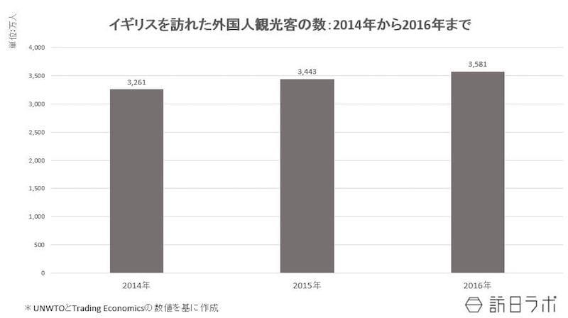 イギリスを訪れた外国人観光客の数:2014年~2016年