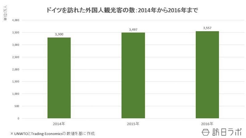 ドイツを訪れた外国人観光客の数:2014年~2016年