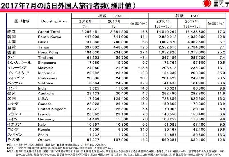 日本政府観光局(JNTO)より引用