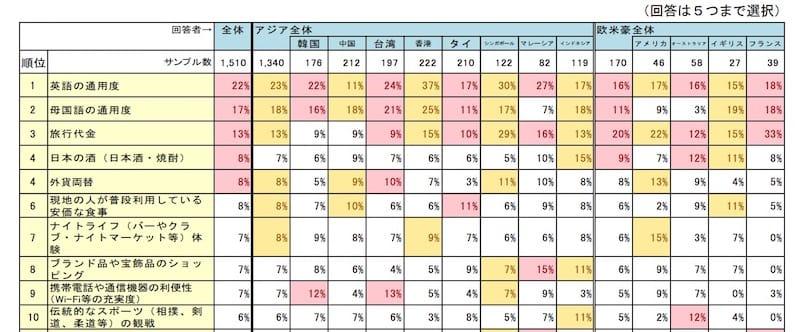 アジア・欧米豪の訪日外国人観光客旅行者の意向調査(平成28年版)より引用