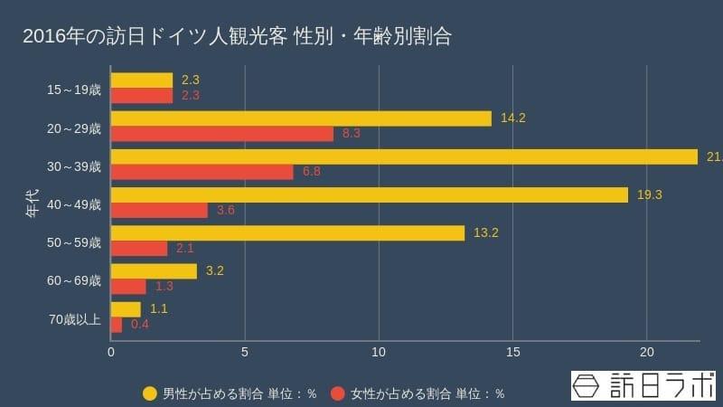 2016年の訪日ドイツ人観光客 性別・年齢別割合:観光庁「訪日外国人消費動向調査」をもとに作成