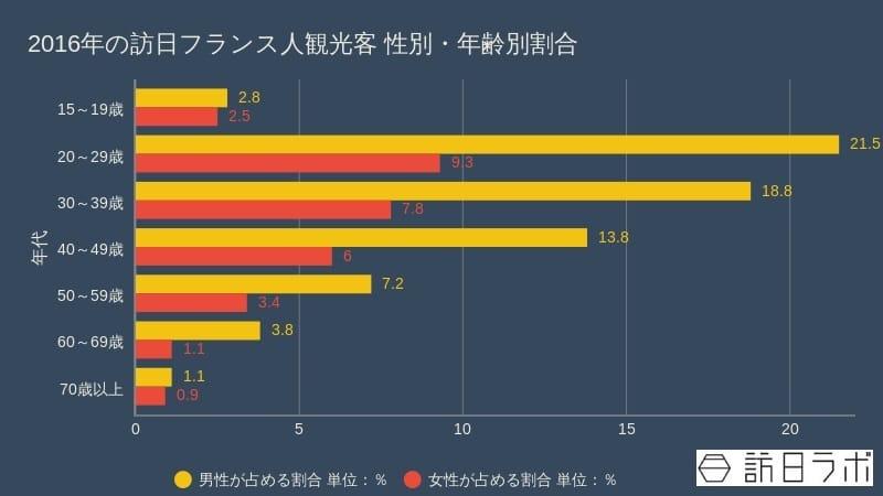 2016年の訪日フランス人観光客 性別・年齢別割合:観光庁「訪日外国人消費動向調査」をもとに作成
