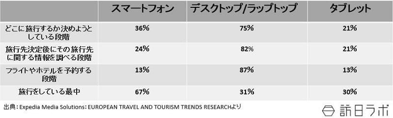 ヨーロッパ出身の人はどのデバイスを使って観光情報を入手しているのか(段階ごと):Expedia Media Solutions:EUROPEAN TRAVEL AND TOURISM TRENDS RESEARCHより