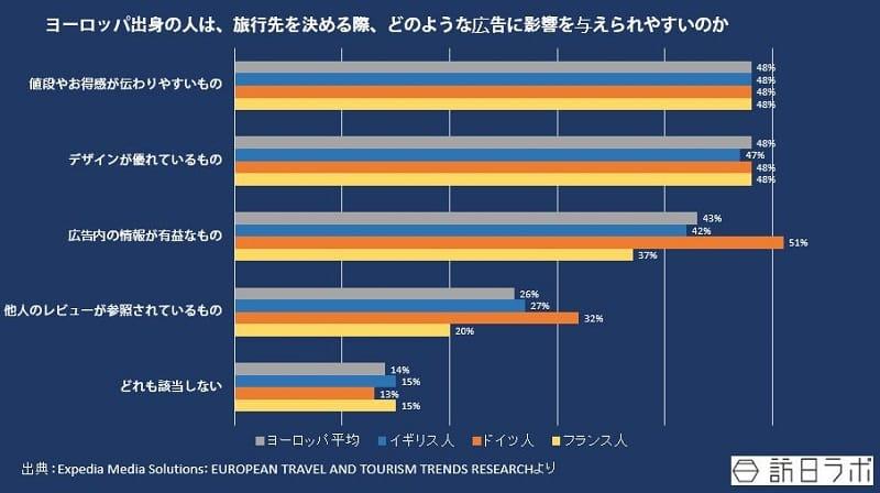 ヨーロッパ出身の人は、旅行先を決める際、どのような広告に影響を与えられやすいのか:Expedia Media Solutions:EUROPEAN TRAVEL AND TOURISM TRENDS RESEARCHより