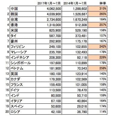 「訪日外客数動向」(日本政府観光局)を基に株式会社エニドア作成