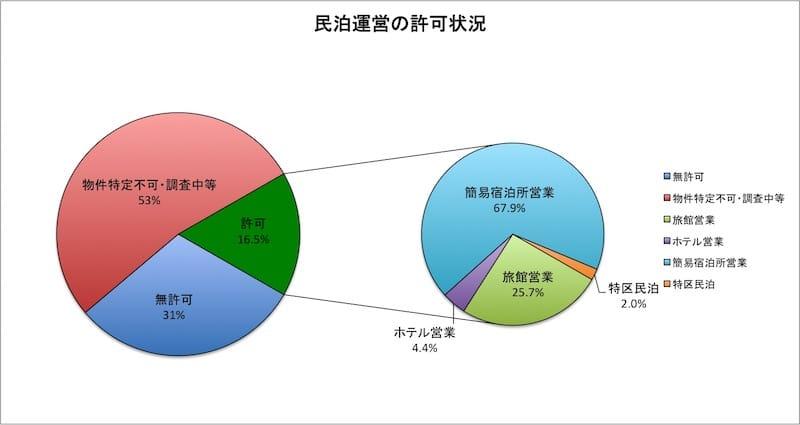 出典:厚生労働省『全国民泊実態調査の結果について』